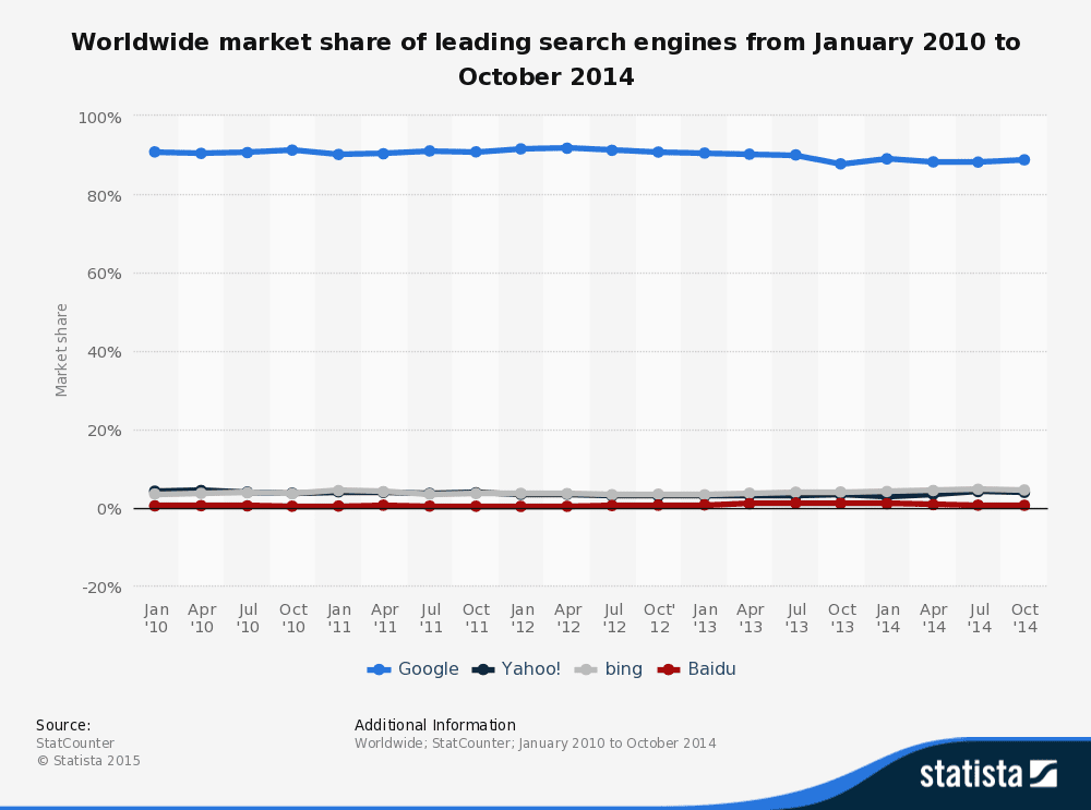 Worldwide market share of leading search engines from January 2010 to 2014 mobile app builder