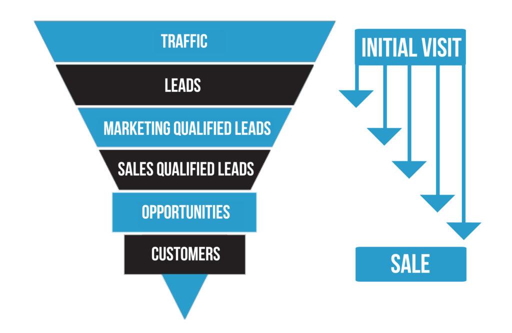 Content Marketing Funnel mobile app builder