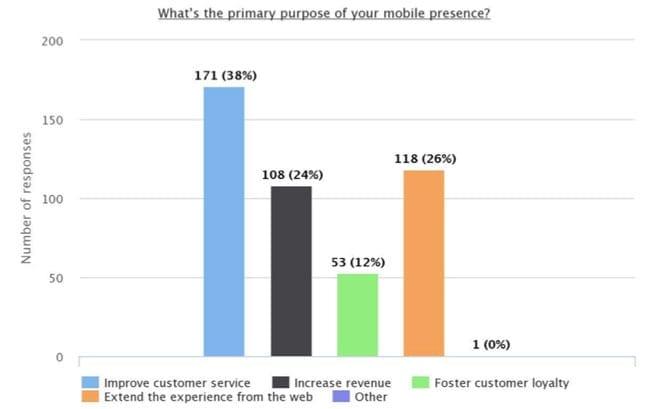brand mobile presence reasons