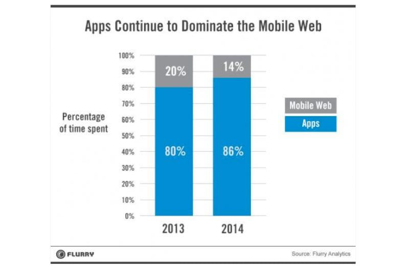 apps mobile app builder