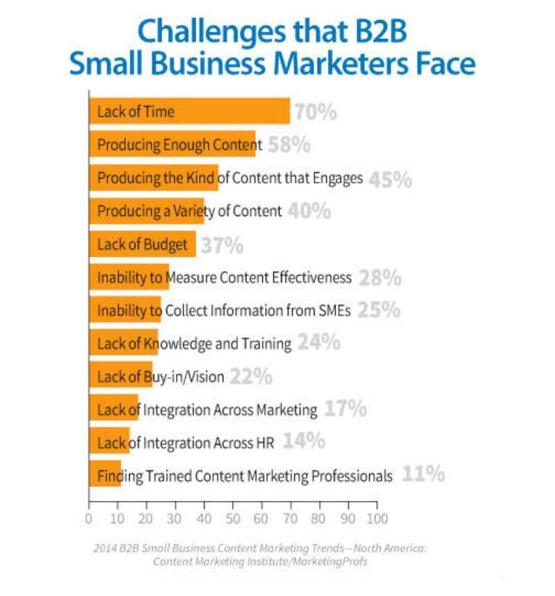 challenges mobile app builder