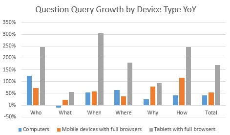 question-query-growth-bydevice mobile app builder