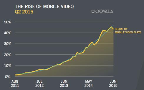 rise-of-mobile-video-2015 mobile app builder
