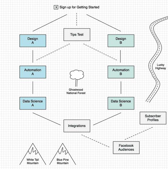 mailchimp mobile app builder