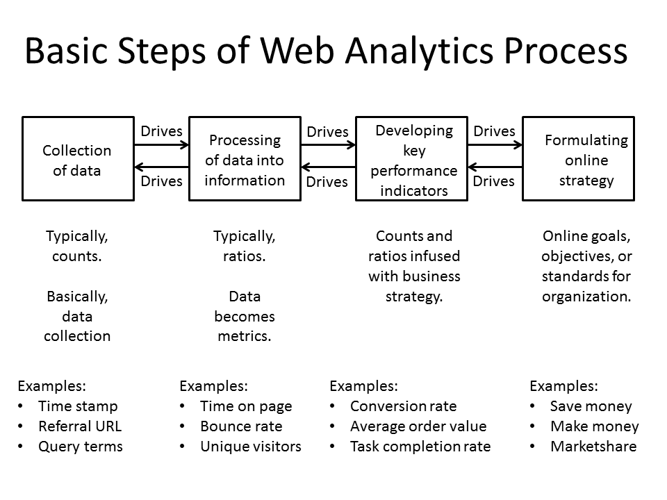 Basic Steps of Web Analytics Process mobile app builder