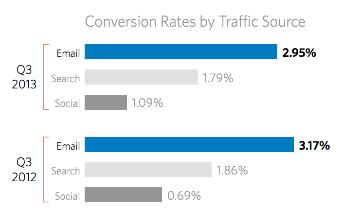 Monetate Conversion Rate By Traffic Source