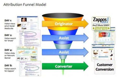 attribution funnel model mobile app builder