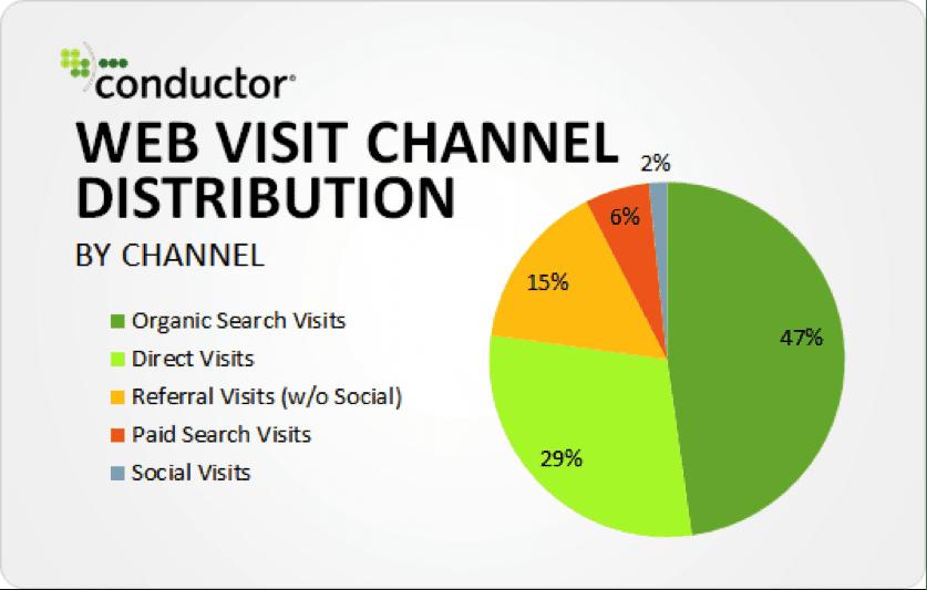 channels mobile app builder