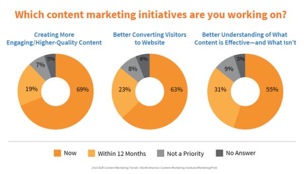 content marketing institue mobile app builder