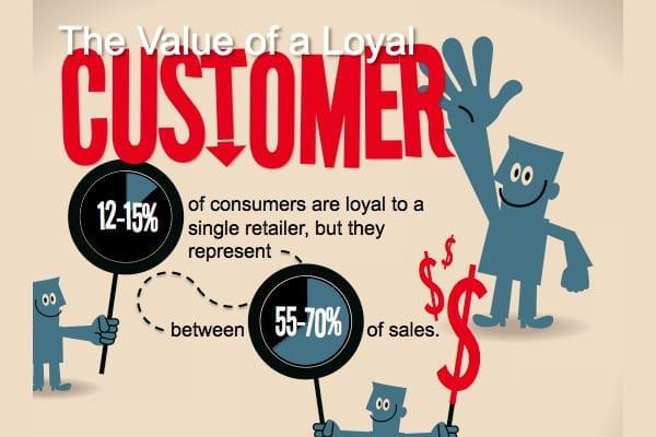 Value of the Loyal Customer