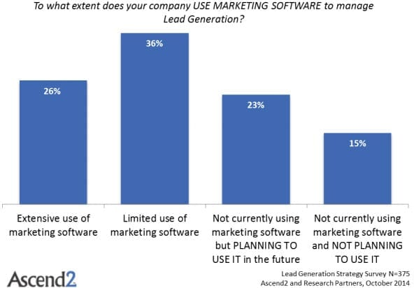 Marketing software use