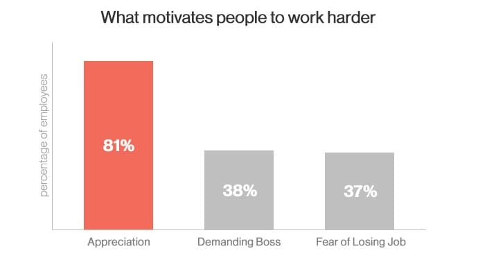 What motivates people to work harder