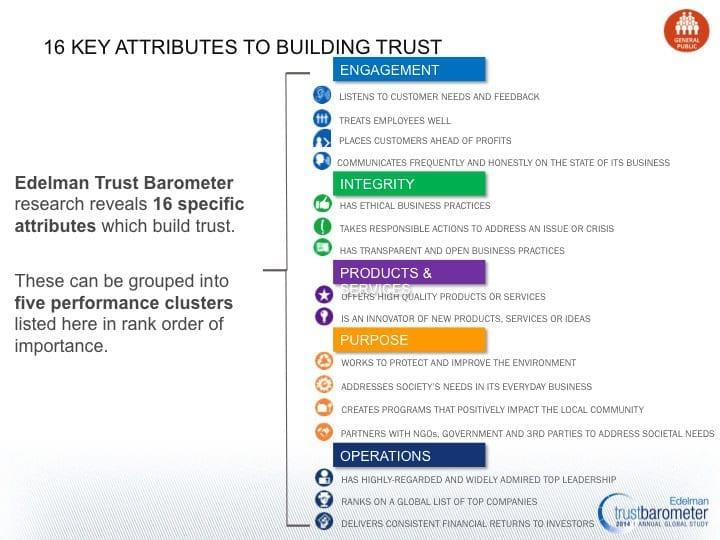 Building trust attributes