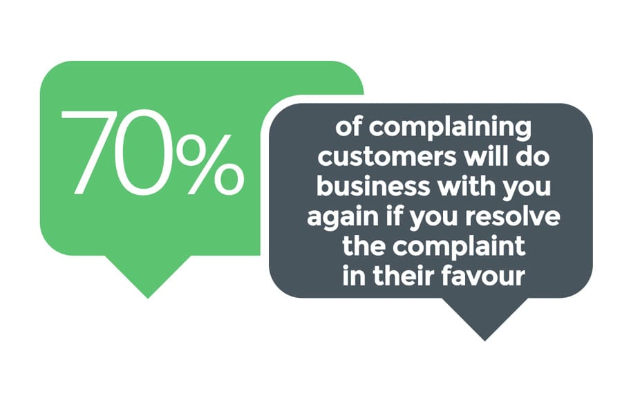 70% complains will never do business again