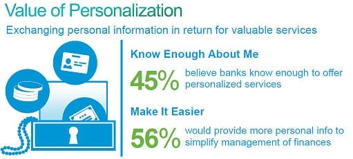 Value of personalization