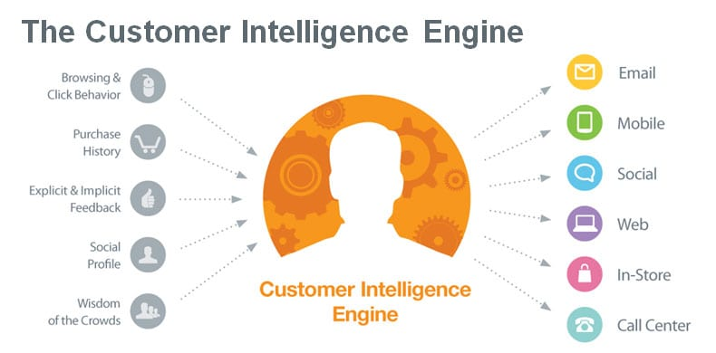Customer Intelligence Engine