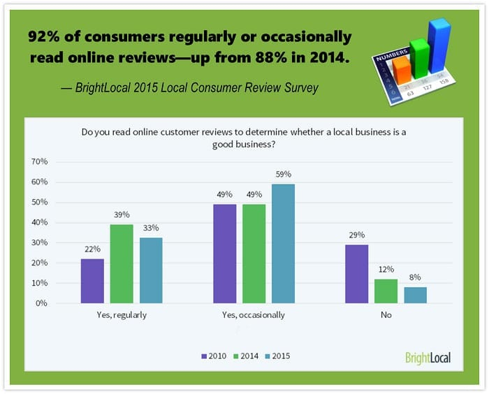 Online reviews statistics