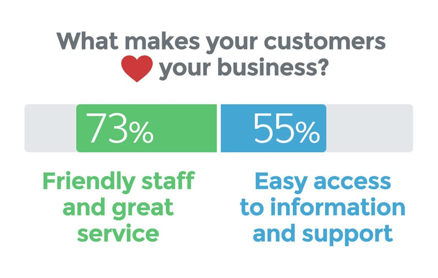 what males your customers love your business