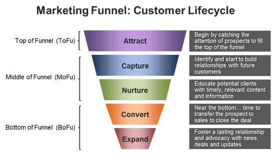 marketing funnel: Customer Lifecycle
