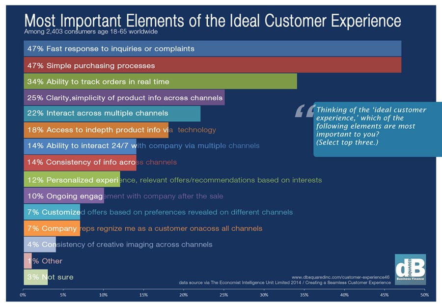 Most important elements of the ideal customer experience