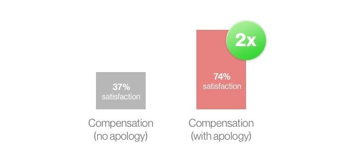 Compensation vs. compensation + apology