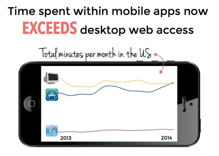 Mobile exceeding time spent over desktop