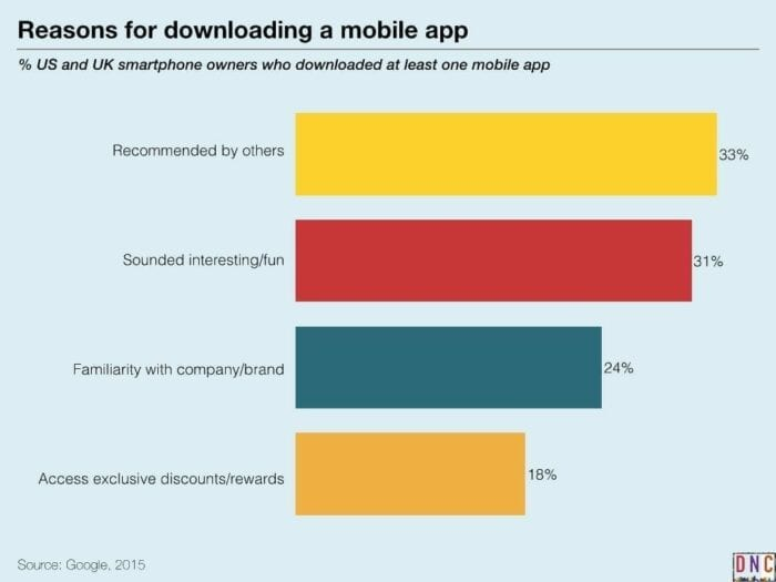 reassons for downloading a mobile app