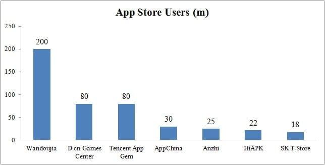 image51 mobile app builder