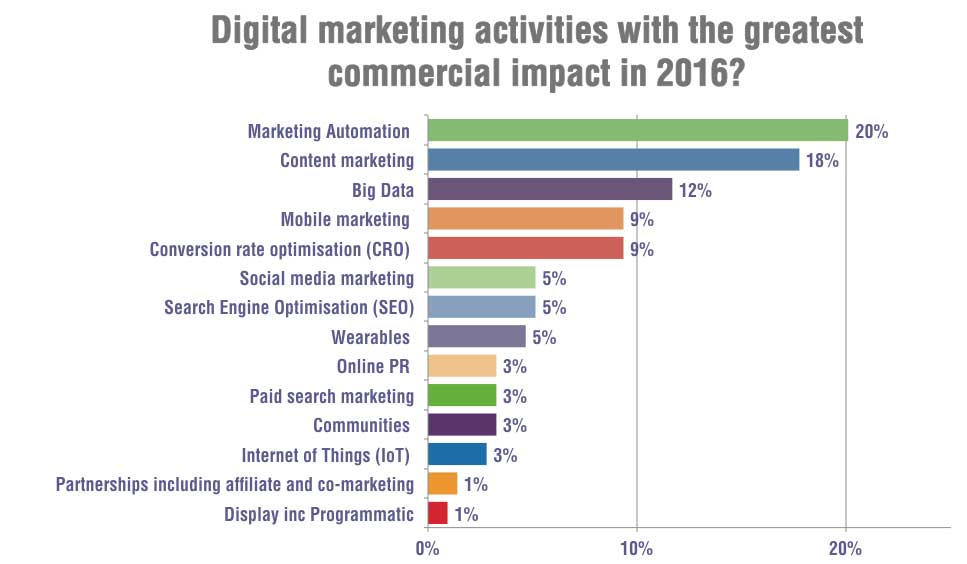 Greatest commercial impact activities