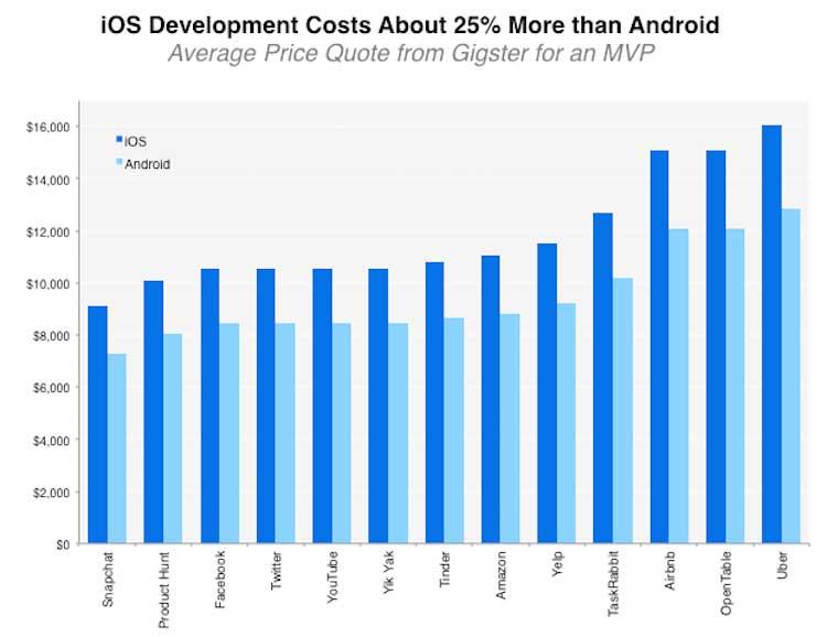 iOS Development Cost
