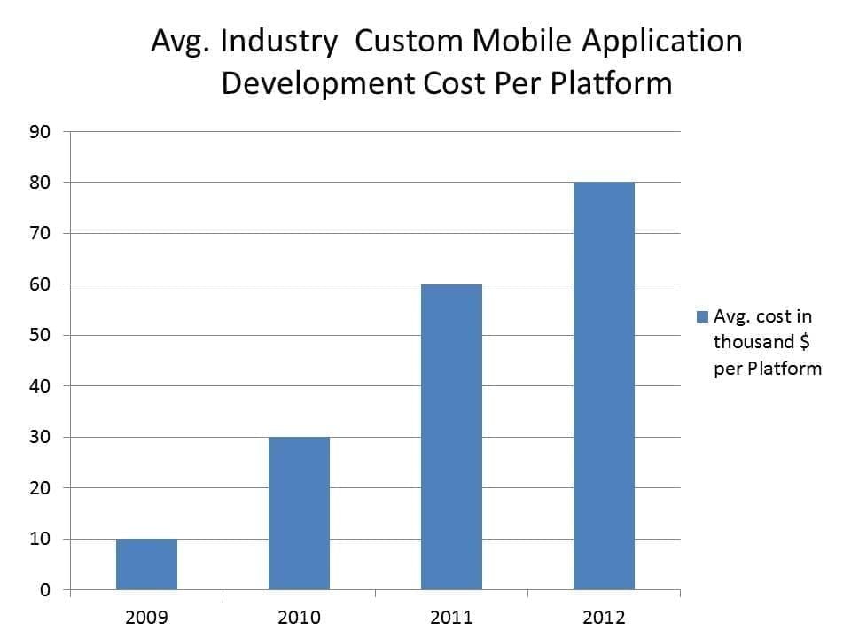 android application development cost