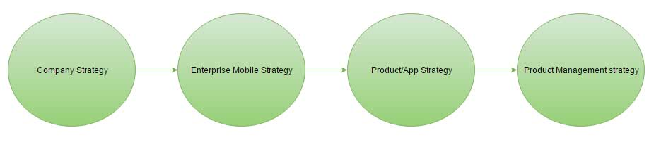 Mobile Strategy Stages