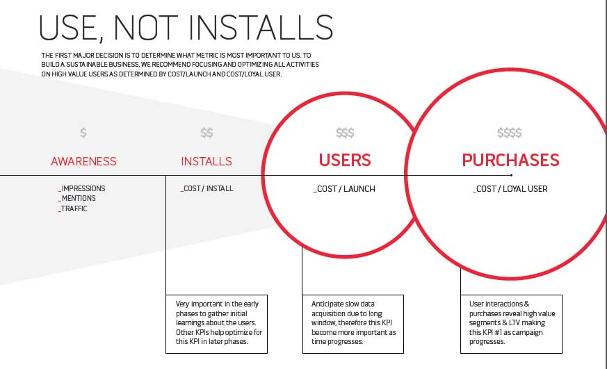Focus on use not installs
