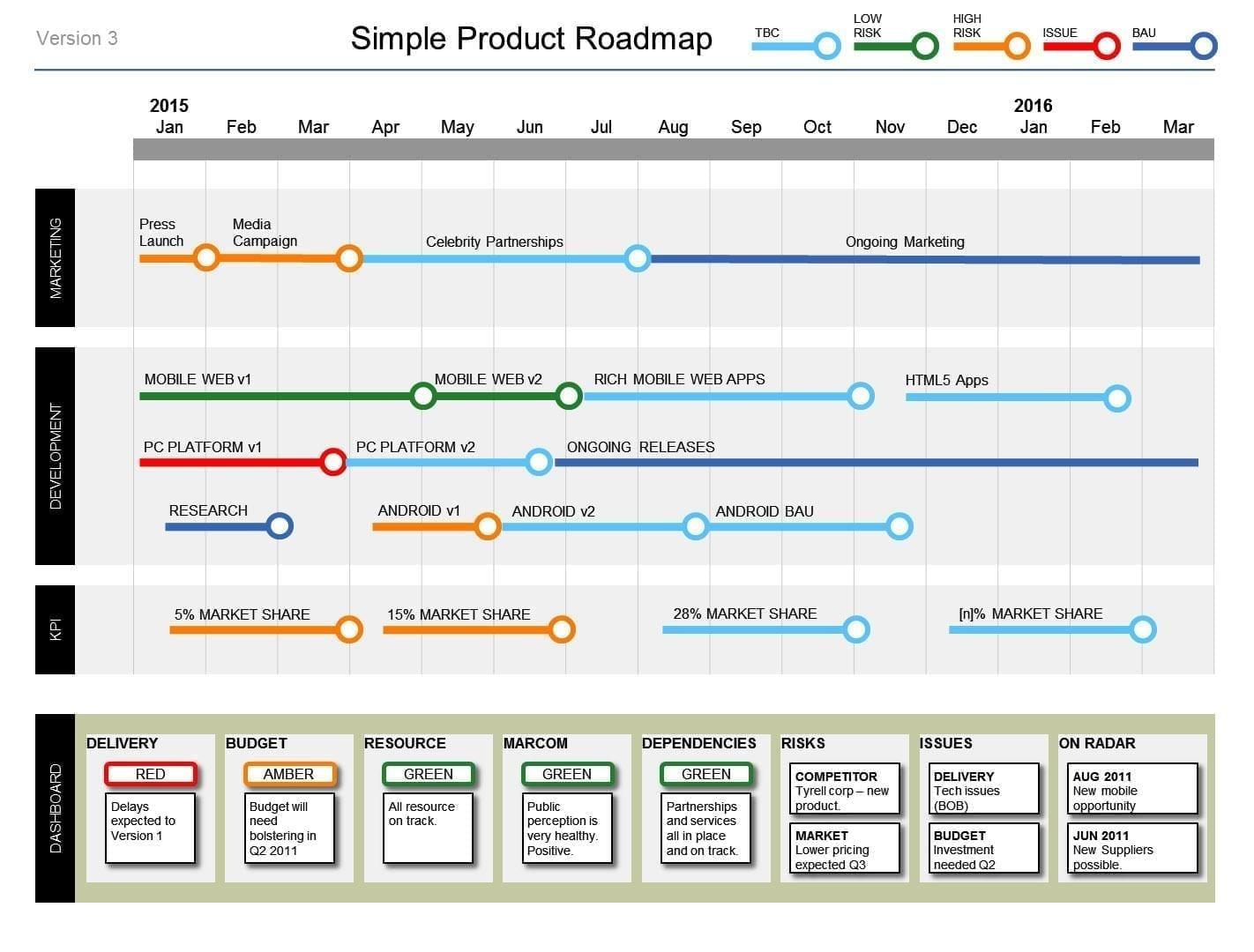 Create a Roadmap