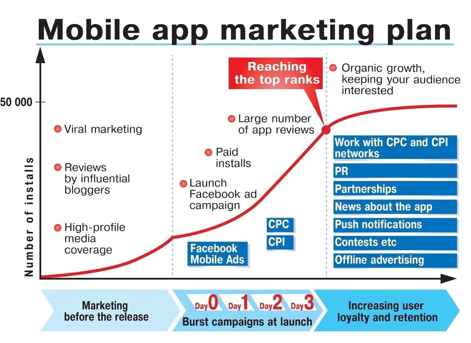 Mobile app marketing plan