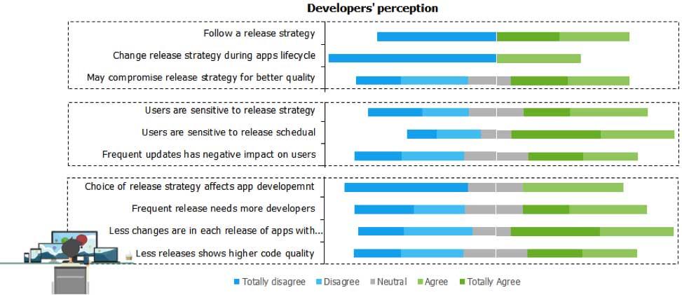 Developers Release Perception