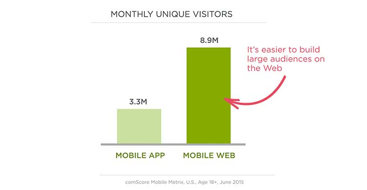 Monthly unique visitors