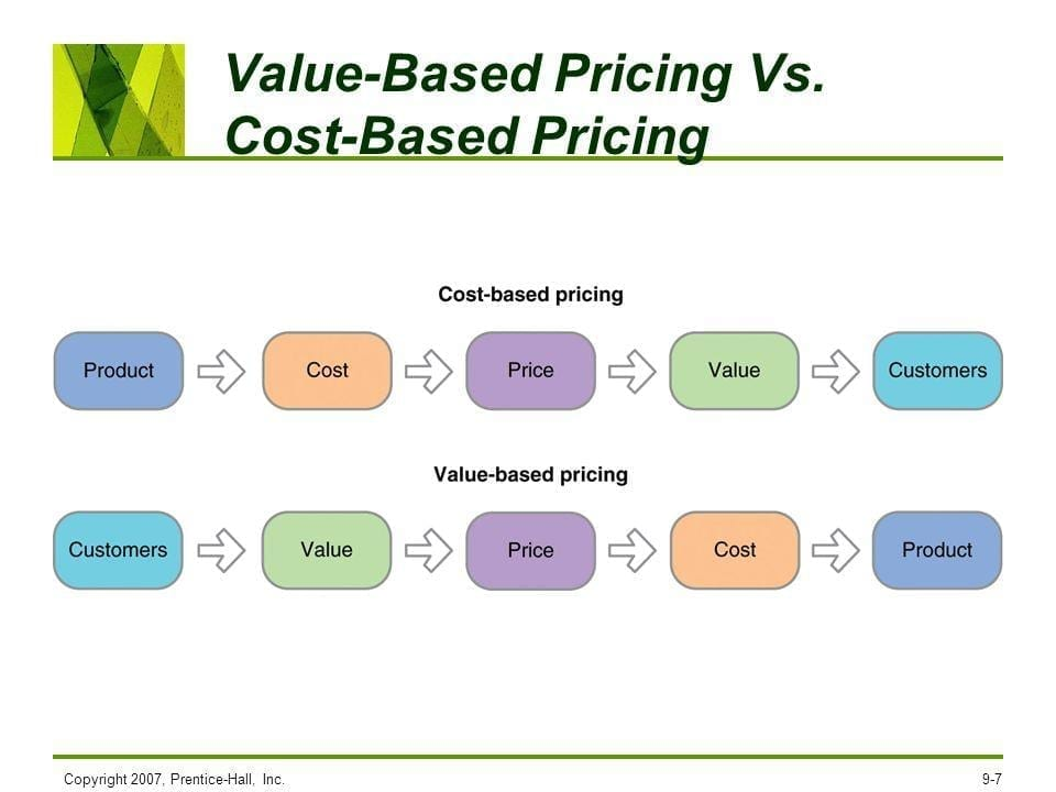 A Quick Guide To Value-based Pricing to Increase Agency
