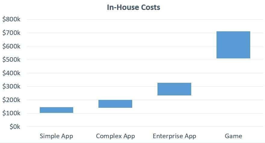 How to Estimate App Development Costs (Updated for 2017