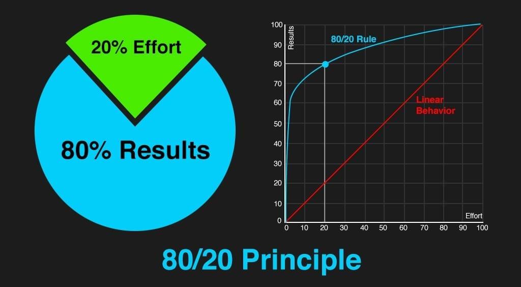 Paretto Principle