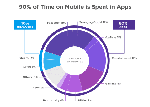 % of time spent on apps