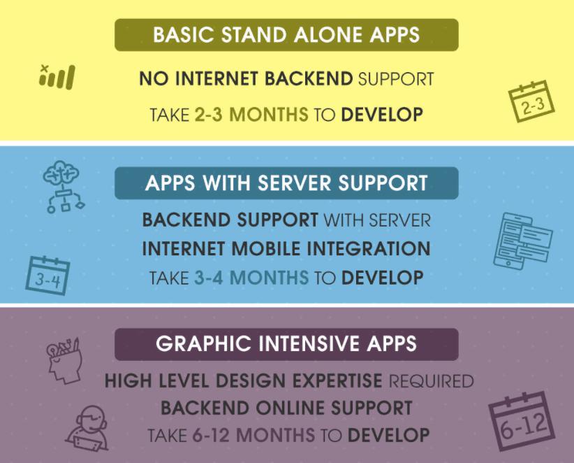 Mobile App Development Timeline Infographic DZone Mobile