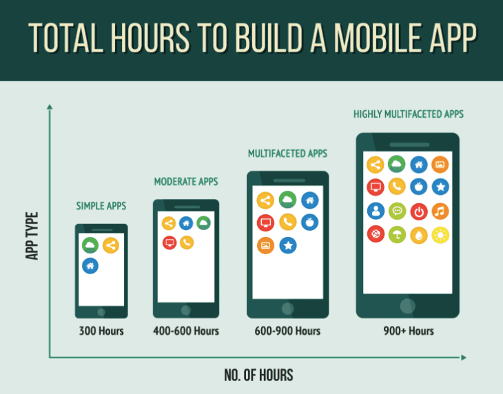 Overview of the mobile app development process Infographic