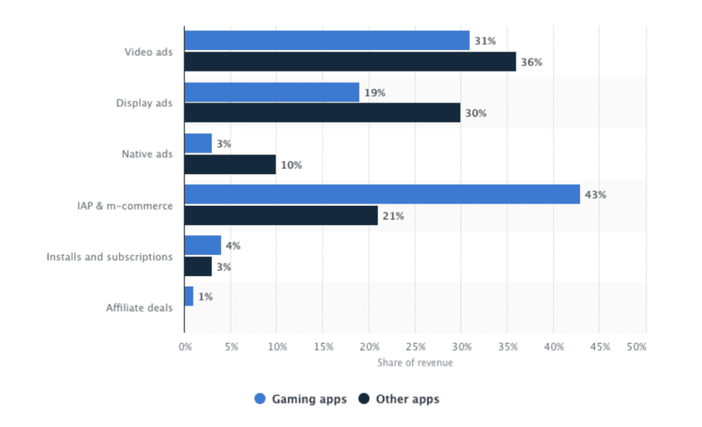 Monetization Methods For Free Apps vs. Paid Apps