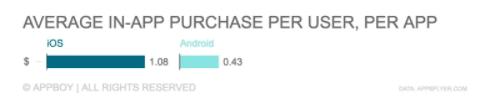 avg in-app purchase per user per app