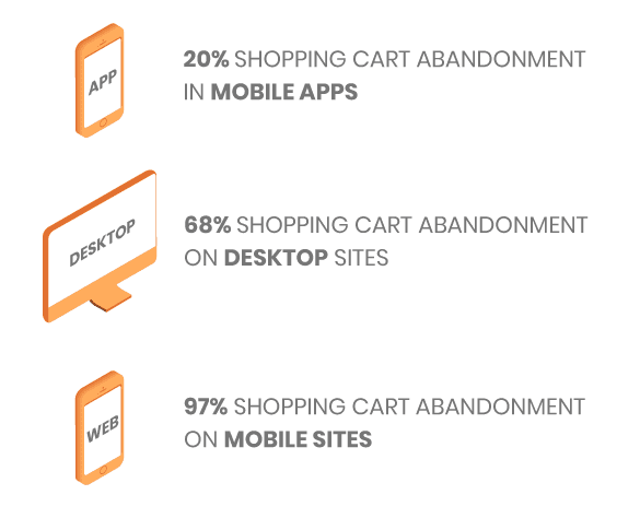 Cart abandonment by channel