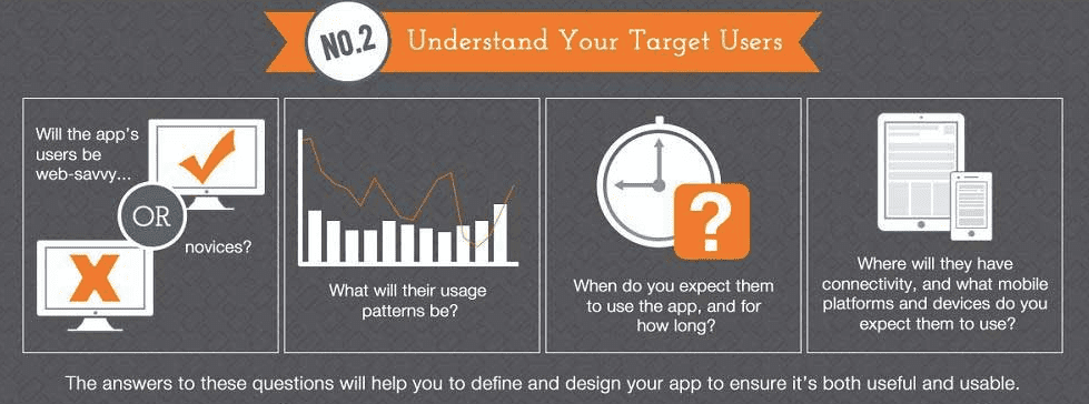 Understand your target users