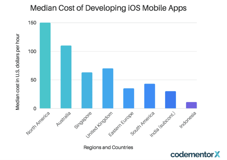 median cost of iOS apps