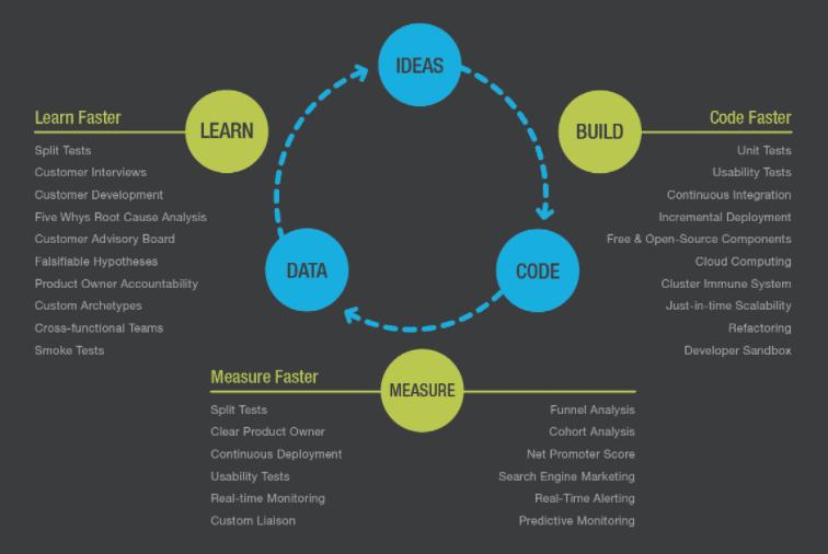 app building cycle