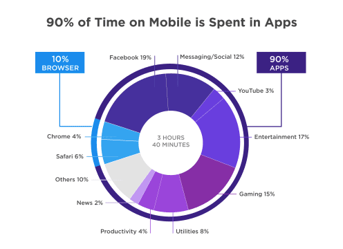 time spent on apps